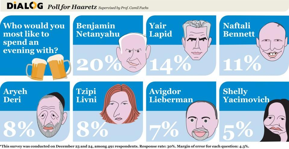 Haaretz Poll: Who would you like to spend an evening with?