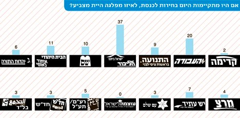 Haarets New Israeli Elections Poll